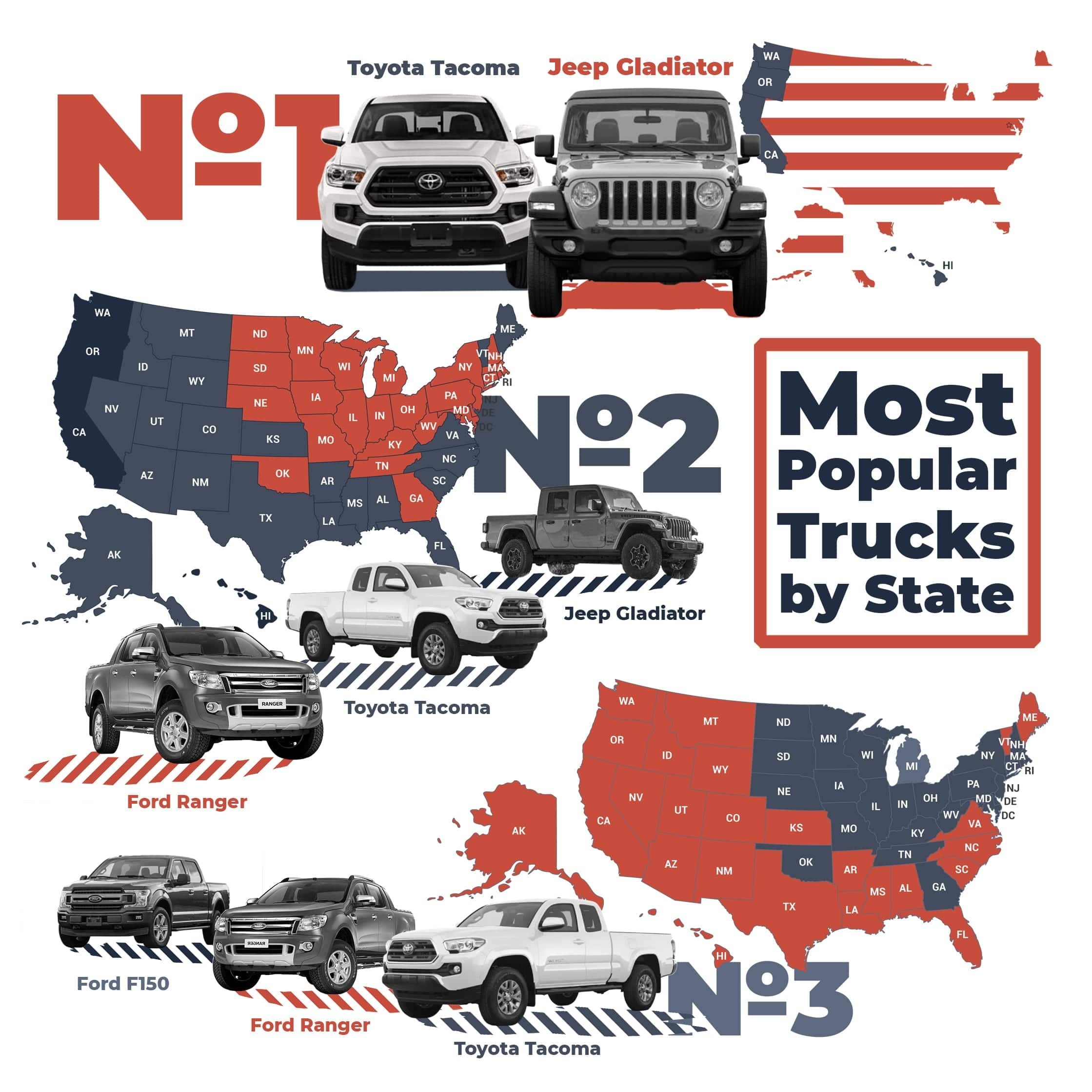 Most Popular Trucks in the US 2020 Prediction