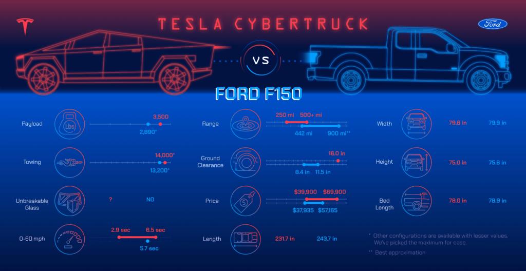 Head to Head: Tesla Cybertruck vs. Ford F150