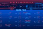 Tesla Cybertruck vs. Ford F150 – Head to Head