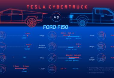 CyberTruck vs. Ford F150