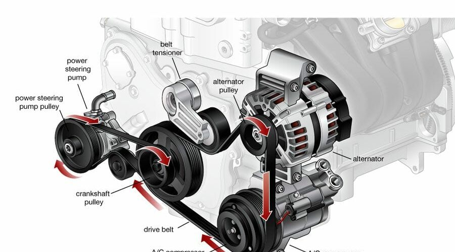 The Alternator Explained